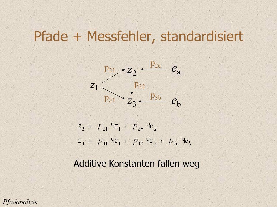 Pfade + Messfehler, standardisiert Pfadanalyse Additive Konstanten fallen weg z1z1 z2z2 z3z3 p 21 p 32 p 31 eaea ebeb p 2a p 3b
