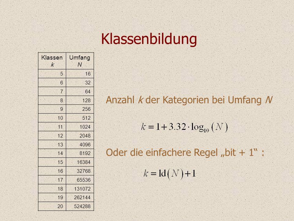 Beispiel Optischer Eindruck wird durch Anzahl der Klassen bestimmt zu vieleoptimal