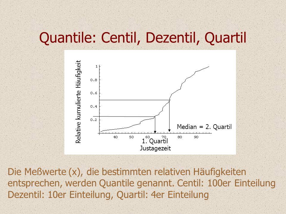 Justagezeit Relative kumulierte Häufigkeit Median = 2. Quartil Quantile: Centil, Dezentil, Quartil Die Meßwerte (x), die bestimmten relativen Häufigke