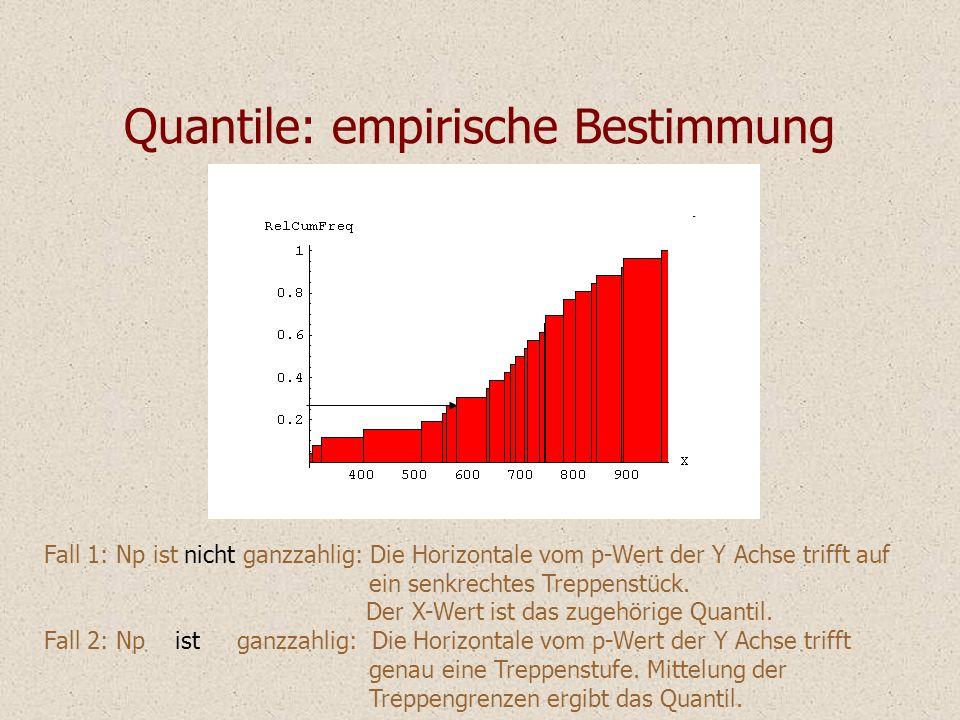 Quantile: empirische Bestimmung Fall 1: Np ist nicht ganzzahlig: Die Horizontale vom p-Wert der Y Achse trifft auf ein senkrechtes Treppenstück. Der X