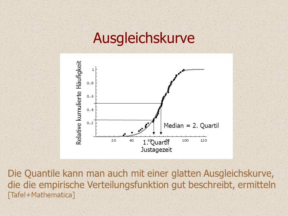 Justagezeit Relative kumulierte Häufigkeit Ausgleichskurve Die Quantile kann man auch mit einer glatten Ausgleichskurve, die die empirische Verteilung