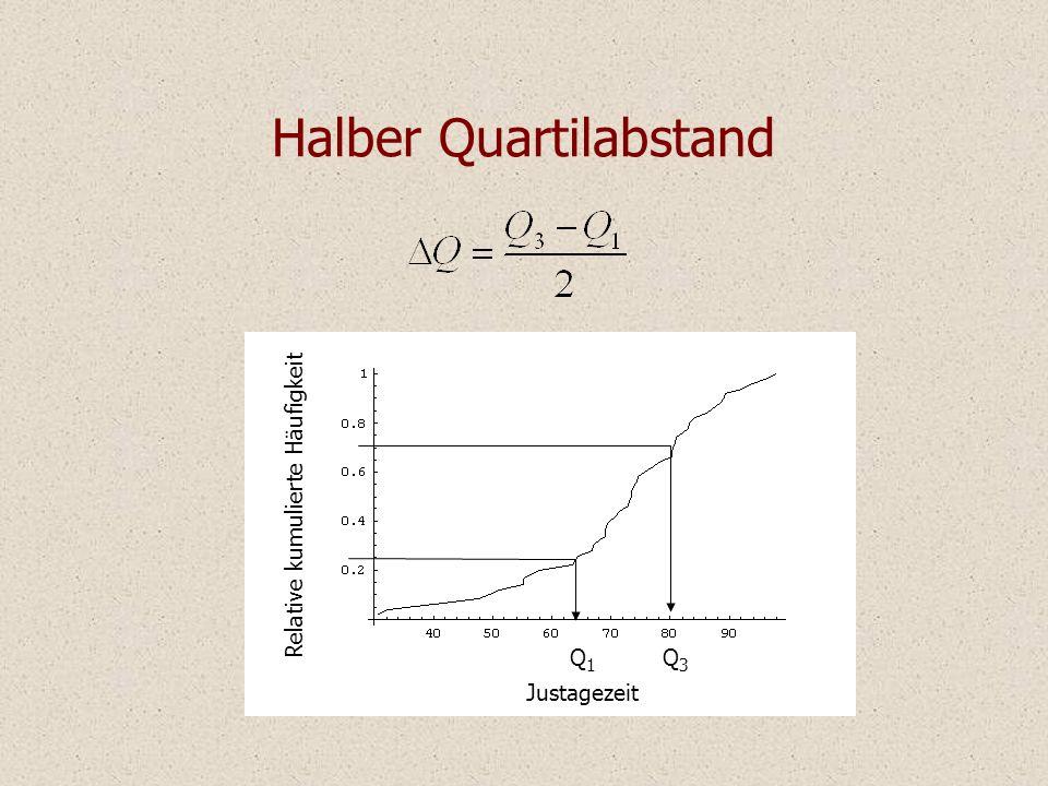 Halber Quartilabstand Justagezeit Relative kumulierte Häufigkeit Q1Q1 Q3Q3