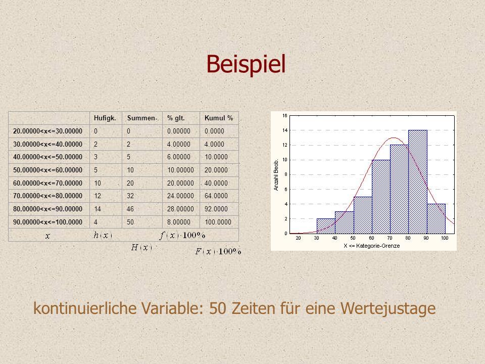 Beispiel kontinuierliche Variable: 50 Zeiten für eine Wertejustage Hufigk.Summen-% glt.Kumul % 20.00000<x<=30.00000000.000000.0000 30.00000<x<=40.0000