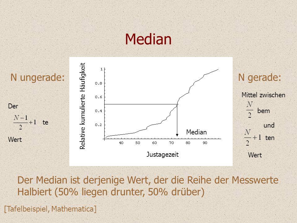 Justagezeit Relative kumulierte Häufigkeit Median Der Median ist derjenige Wert, der die Reihe der Messwerte Halbiert (50% liegen drunter, 50% drüber)
