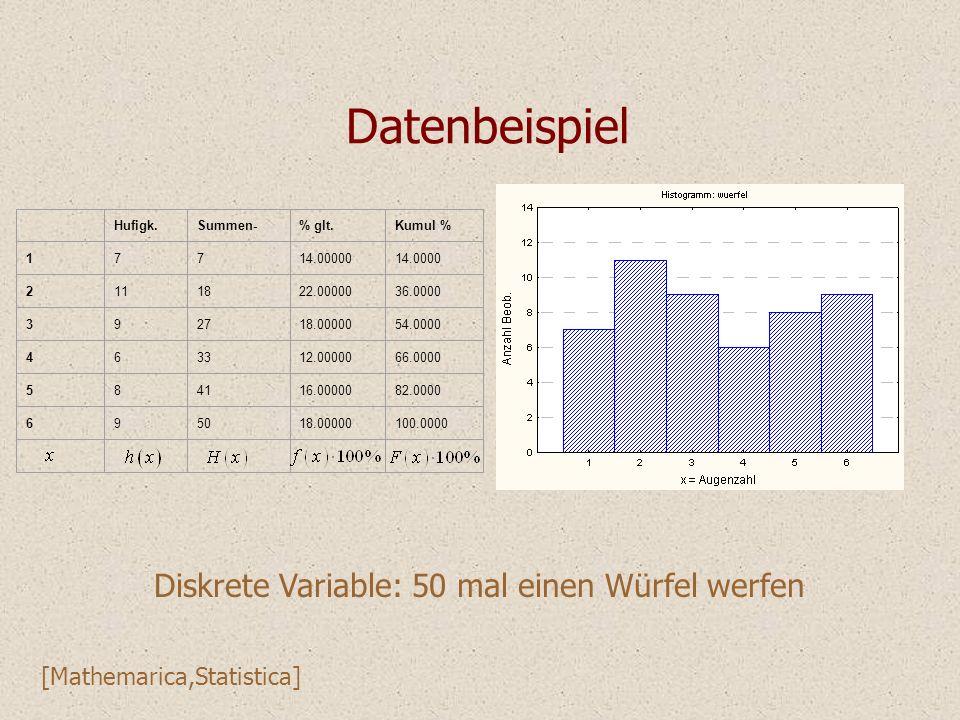 Datenbeispiel Hufigk.Summen-% glt.Kumul % 17714.0000014.0000 2111822.0000036.0000 392718.0000054.0000 463312.0000066.0000 584116.0000082.0000 695018.0