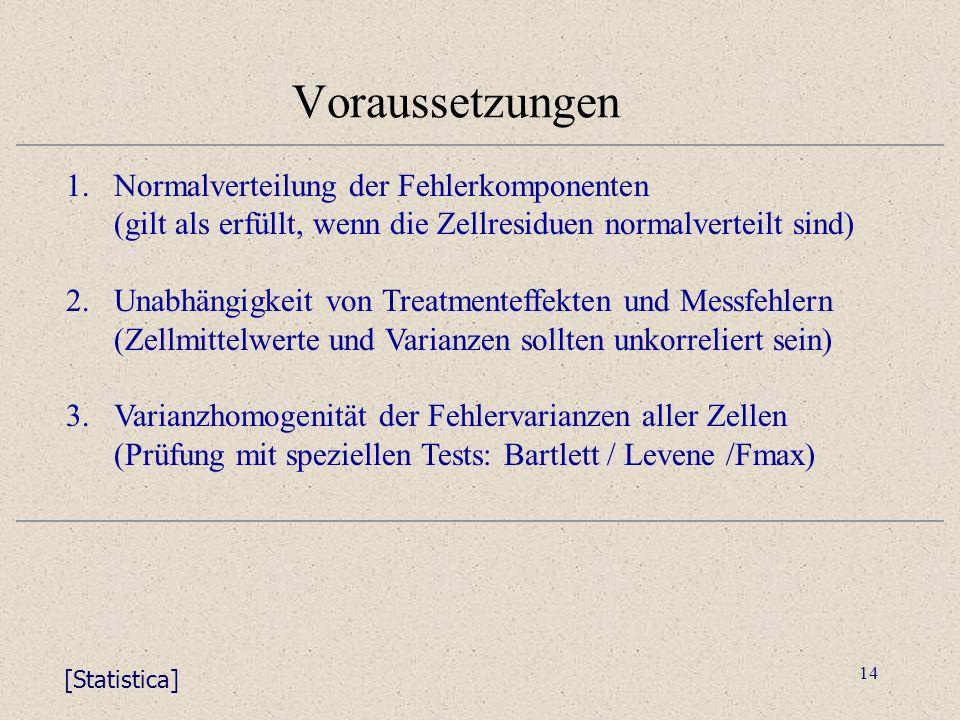 14 Voraussetzungen 1.Normalverteilung der Fehlerkomponenten (gilt als erfüllt, wenn die Zellresiduen normalverteilt sind) 2.Unabhängigkeit von Treatmenteffekten und Messfehlern (Zellmittelwerte und Varianzen sollten unkorreliert sein) 3.Varianzhomogenität der Fehlervarianzen aller Zellen (Prüfung mit speziellen Tests: Bartlett / Levene /Fmax) [Statistica]