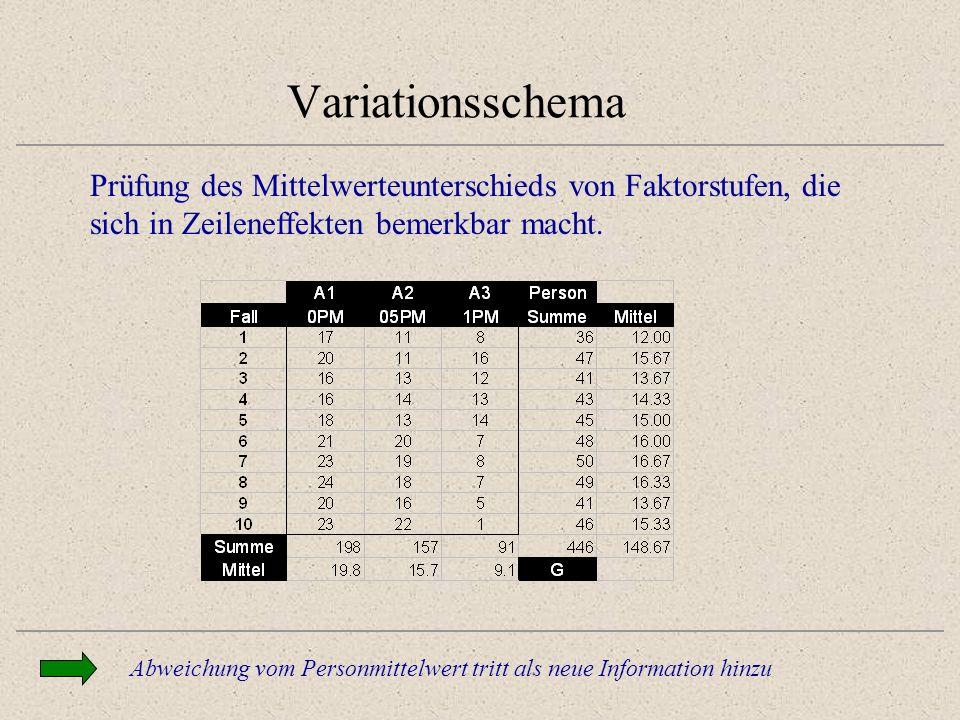 Variationsschema Prüfung des Mittelwerteunterschieds von Faktorstufen, die sich in Zeileneffekten bemerkbar macht.