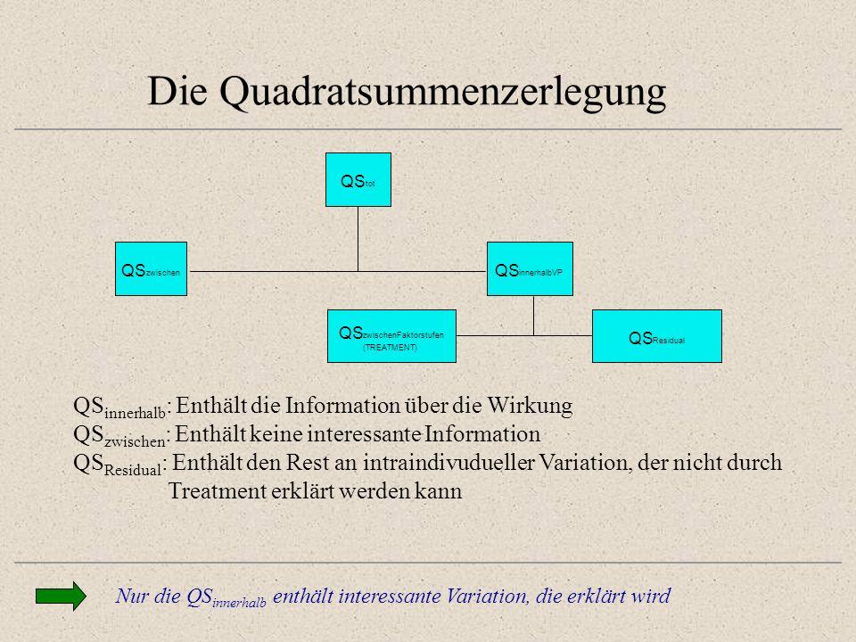 Die Quadratsummenzerlegung Nur die QS innerhalb enthält interessante Variation, die erklärt wird QS tot QS zwischen QS innerhalbVP QS zwischenFaktorstufen (TREATMENT) QS Residual QS innerhalb : Enthält die Information über die Wirkung QS zwischen : Enthält keine interessante Information QS Residual : Enthält den Rest an intraindivudueller Variation, der nicht durch Treatment erklärt werden kann