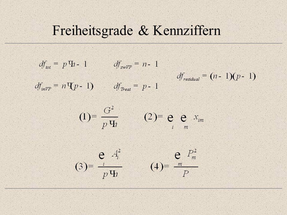 Ergebnistabelle p· n -1(2) - (1)Total (n - 1)·(p - 1)(2) - (3) - (4) + (1)Residual p - 1(3) - (1)Treatment n·(p -1)(2) - (4)InnerhalbVp n - 1(4) - (1)zwischen VP F 2 QS/df dfQSQdV