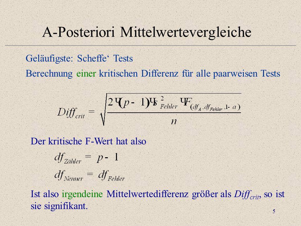 6 Voraussetzungen 1.Normalverteilung der Fehlerkomponenten (gilt als erfüllt, wenn die Zellresiduen normalverteilt sind) 2.Unabhängigkeit von Treatmenteffekten und Messfehlern (Zellmittelwerte und Varianzen sollten unkorreliert sein) 3.Varianzhomogenität der Fehlervarianzen aller Zellen (Prüfung mit speziellen Tests: Bartlett / Levene /Fmax) [Statistica]