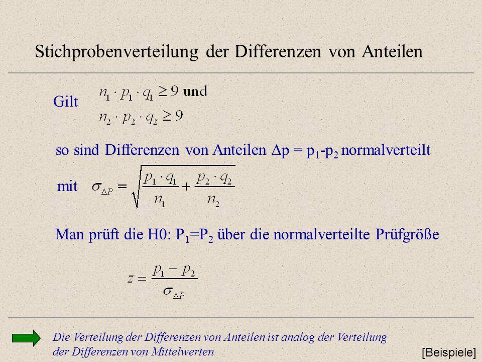 Stichprobenverteilung der Differenzen von Anteilen [Beispiele] Gilt so sind Differenzen von Anteilen p = p 1 -p 2 normalverteilt mit Die Verteilung de
