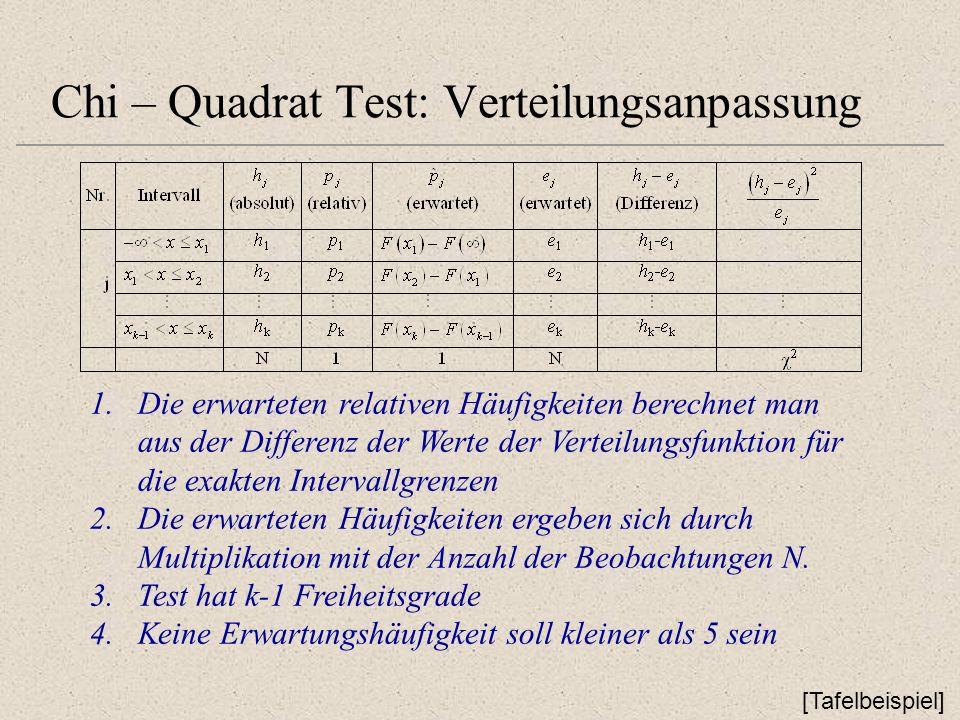Chi – Quadrat Test: Verteilungsanpassung 1.Die erwarteten relativen Häufigkeiten berechnet man aus der Differenz der Werte der Verteilungsfunktion für