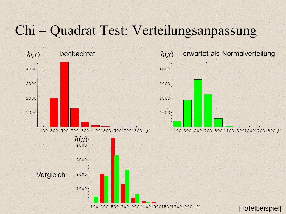 Chi – Quadrat Test: Verteilungsanpassung [Tafelbeispiel] beobachtet 10030050070090011001300150017001900 1000 2000 3000 4000 h(x)h(x) x Vergleich: 1003