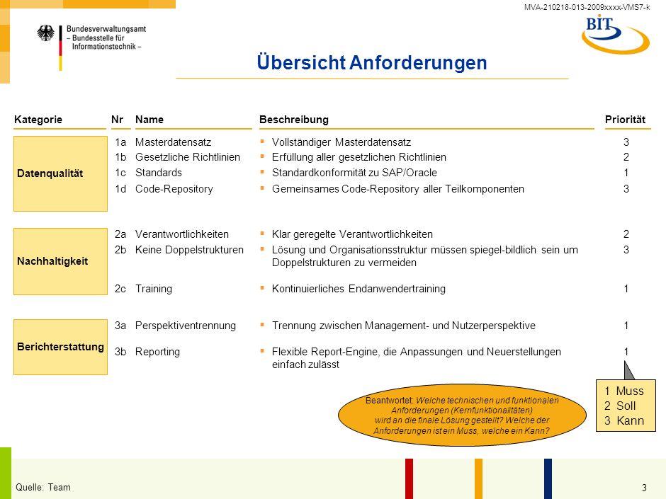MVA-210218-013-2009xxxx-VMS7-k 2 Übersicht Projekt XYZ XXX Verantw. Behörde: Übergreifend / IT /... Art des Projekts: Betroffenen Behörden/ Abteilunge