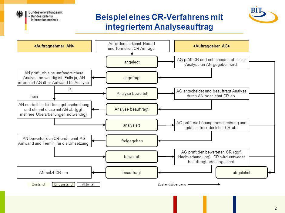 1 Einsatzbedingungen des Dokuments im Rahmen des S-O-S-Ansatzes Name und Version des Dokuments 7.2_1-Änderungsverfahren_v1.0.ppt / 02.10.2009 1 Projek