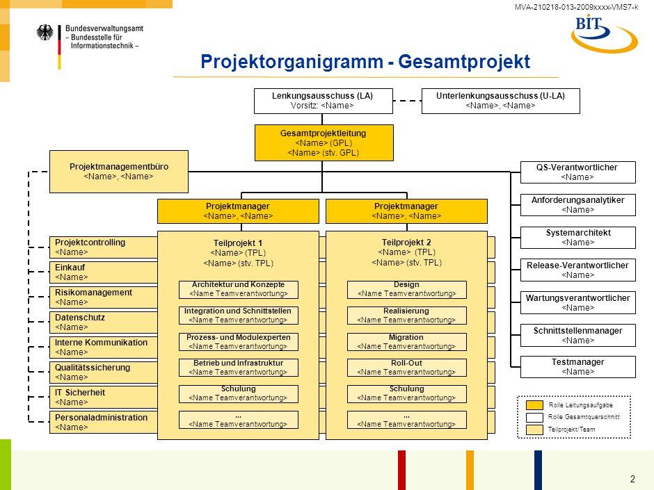 MVA-210218-013-2009xxxx-VMS7-k 1 Einsatzbedingungen des Dokuments im Rahmen des S-O-S-Ansatzes Name und Version des Dokuments 6.1-1_Projektorganigramm