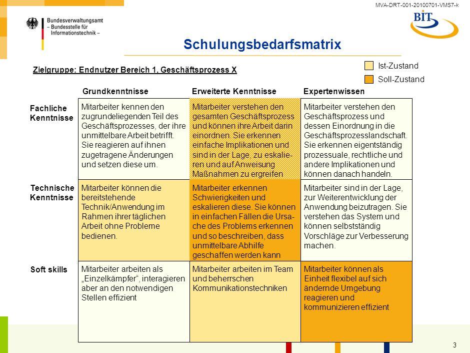 MVA-DRT-001-20100701-VMS7-k 2 Schulungsbedarfsmatix Schulungen Gesamtplanung Detailplanung Schulungen Schulungsplanung Präsenzplanung Inhalt