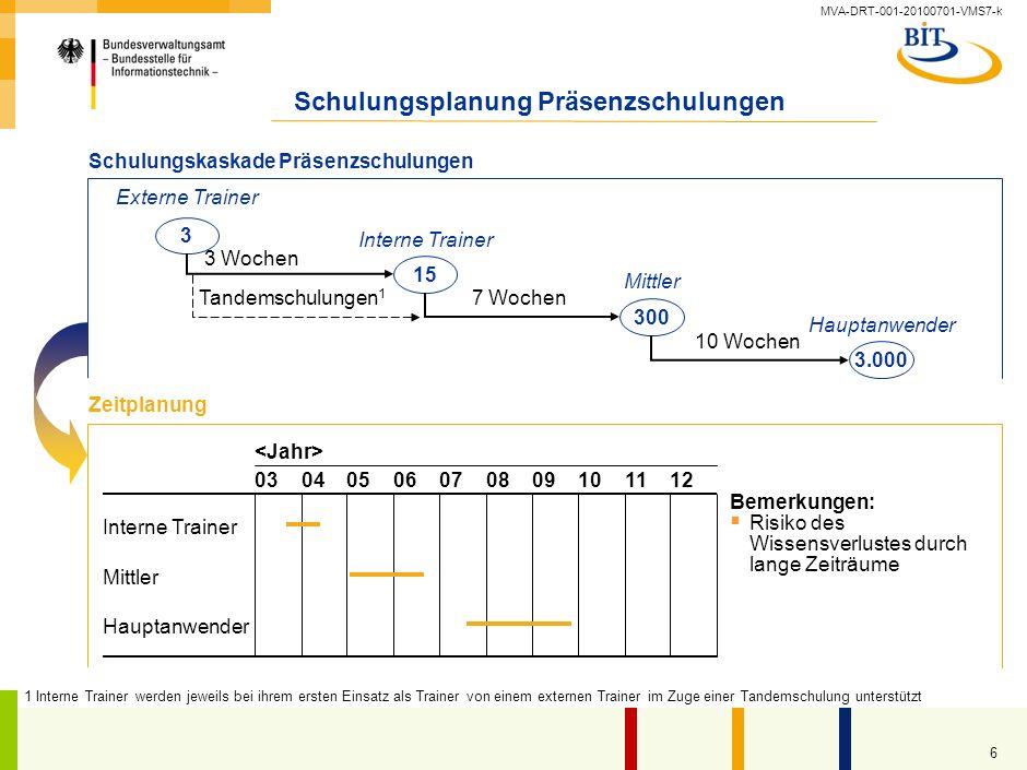 MVA-DRT-001-20100701-VMS7-k 5 Detailplanung Schulungen Zeitliche Planung Beginn Trainergewinnung:.. Beginn der Schulungen für interne Trainer (3 Woche