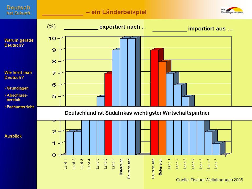 Wie lernt man Deutsch? Warum gerade Deutsch? Ausblick Grundlagen Abschluss- bereich Fachunterricht Land 1Land 2Land 3Land 4 Land 5Land 6Land 7Österrei