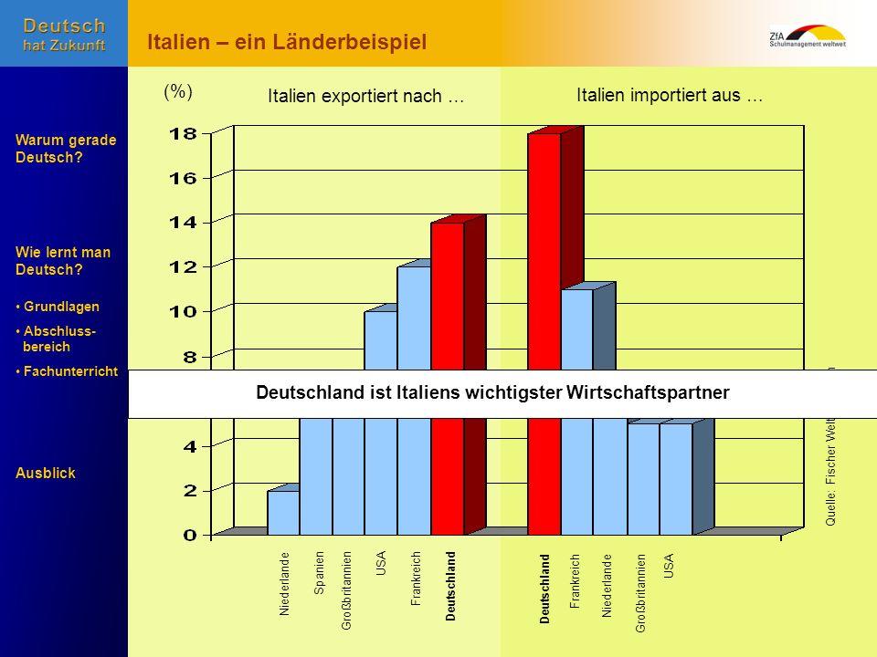 Wie lernt man Deutsch? Warum gerade Deutsch? Ausblick Grundlagen Abschluss- bereich Fachunterricht Niederlande SpanienGroßbritannienUSAFrankreichDeuts