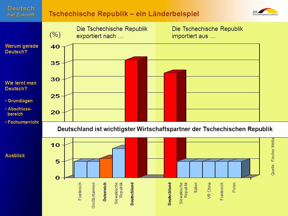 Wie lernt man Deutsch? Warum gerade Deutsch? Ausblick Grundlagen Abschluss- bereich Fachunterricht Slowakische Republik GroßbritannienÖsterreichDeutsc