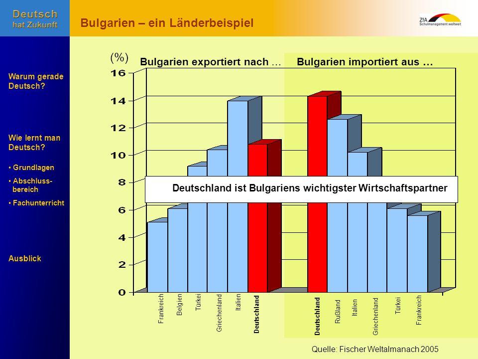 Wie lernt man Deutsch? Warum gerade Deutsch? Ausblick Grundlagen Abschluss- bereich Fachunterricht Frankreich BelgienTürkeiGriechenlandItalien Deutsch