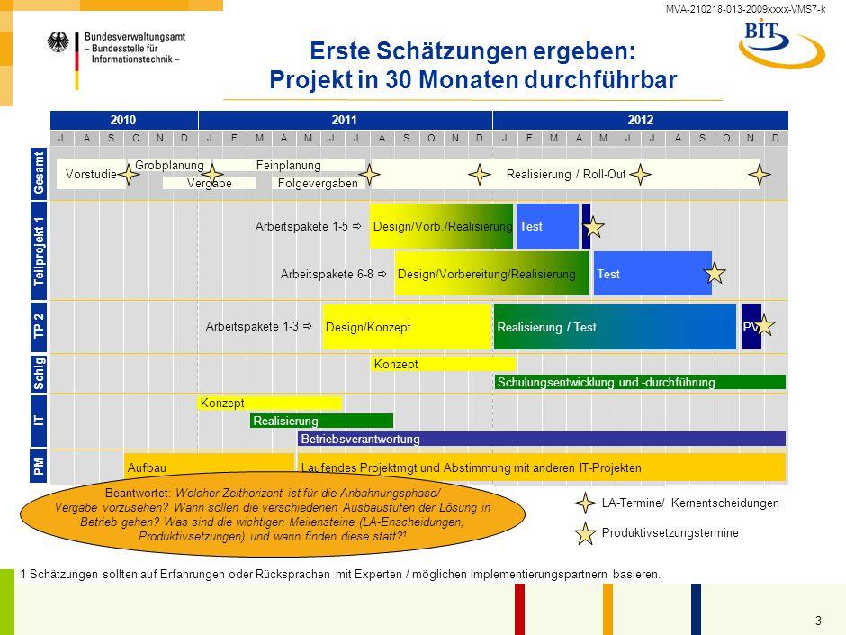 MVA-210218-013-2009xxxx-VMS7-k 3 Erste Schätzungen ergeben: Projekt in 30 Monaten durchführbar Teilprojekt 1 Gesamt Schlg PM IT JASONDJFMAMJJASOND 201020112012 JFMAMJJASOND TP 2 Vergabe Feinplanung Folgevergaben Arbeitspakete 1-5 Design/Vorbereitung/Realisierung TestDesign/Vorb./Realisierung Arbeitspakete 6-8 Test Arbeitspakete 1-3 Design/KonzeptRealisierung / Test PV Realisierung / Roll-Out Konzept Schulungsentwicklung und -durchführung Laufendes Projektmgt und Abstimmung mit anderen IT-ProjektenAufbau Konzept Realisierung Betriebsverantwortung LA-Termine/ Kernentscheidungen Produktivsetzungstermine Beantwortet: Welcher Zeithorizont ist für die Anbahnungsphase/ Vergabe vorzusehen.