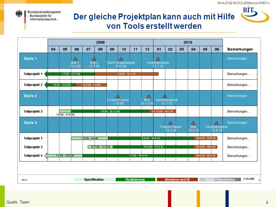 MVA-210218-013-2009xxxx-VMS7-k 3 Erste Schätzungen ergeben: Projekt in 30 Monaten durchführbar Teilprojekt 1 Gesamt Schlg PM IT JASONDJFMAMJJASOND 201