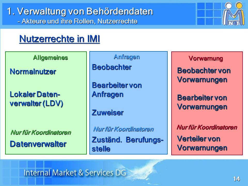 1414 Nutzerrechte in IMI Normalnutzer Lokaler Daten- verwalter (LDV) Datenverwalter Allgemeines Nur für Koordinatoren Beobachter Bearbeiter von Anfragen Zuweiser Zuständ.