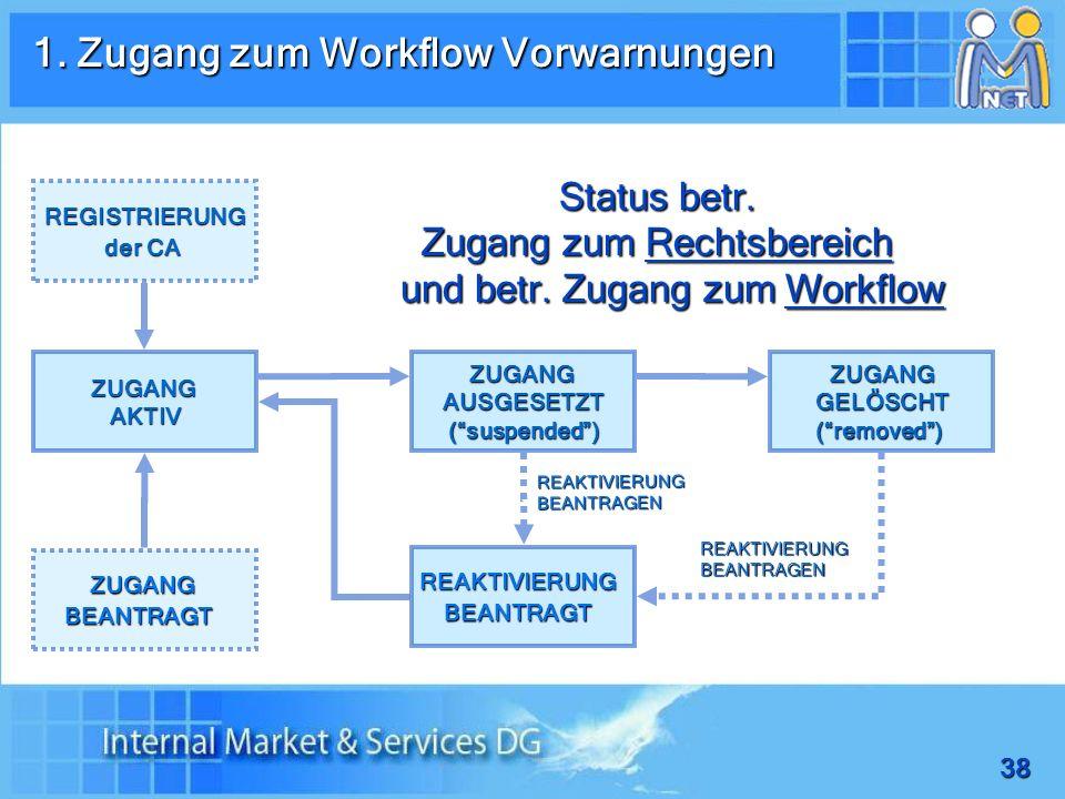 38 1.Zugang zum Workflow Vorwarnungen Status betr.