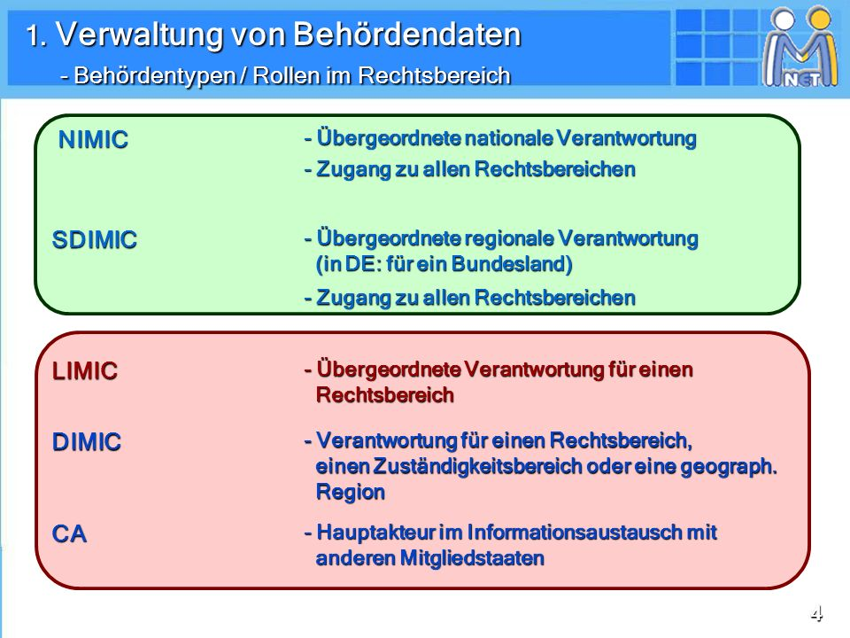 2525 IMI im Jahr 2010 Das IMI-System Berufsqualifikationen Informations- ersuchen/ Anfragen Dienstleistungen Informations- ersuchen/ Anfragen Workflow Vorwarnung 1.