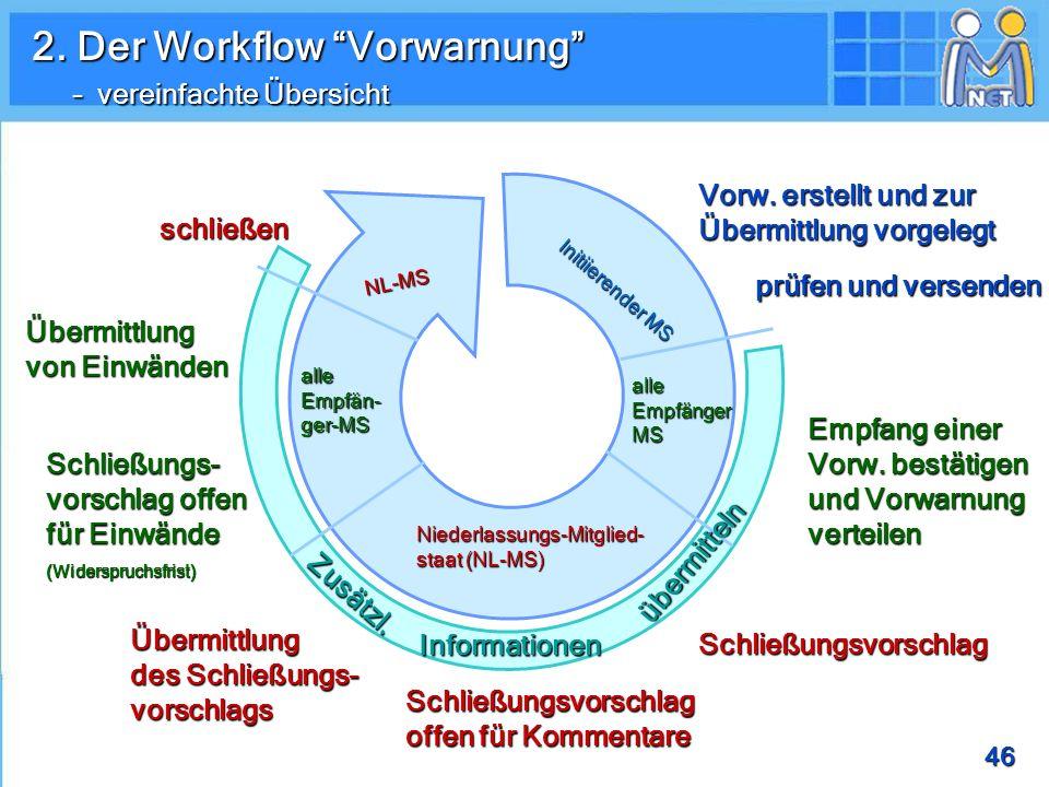 46 2.Der Workflow Vorwarnung – vereinfachte Übersicht Vorw.