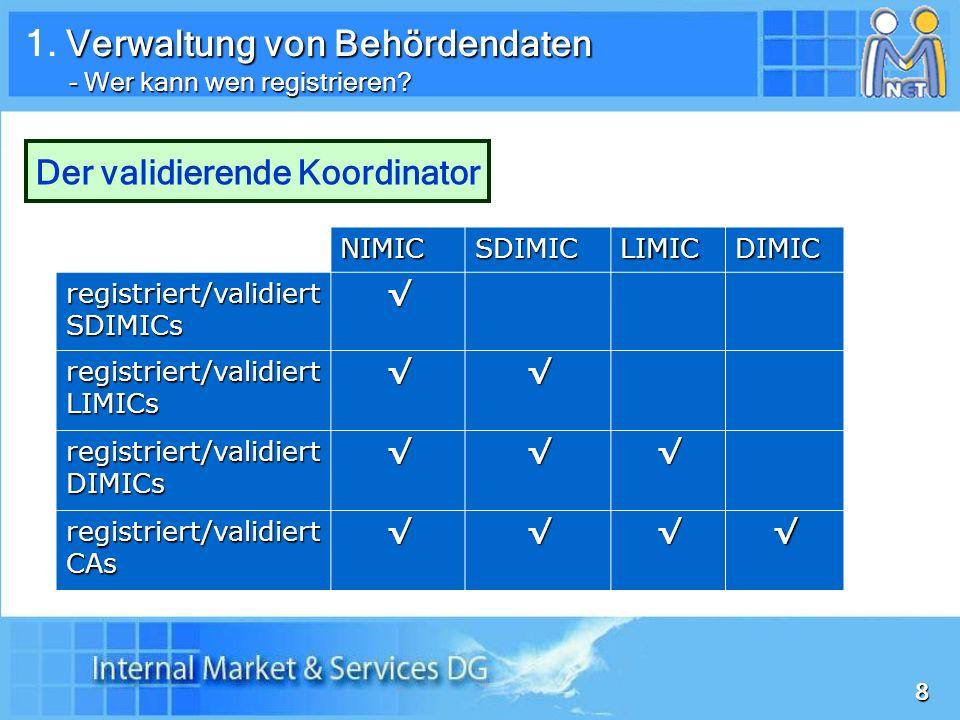 29 Wer registriert wen im System… Wer registriert wen im System… Vorwarn- behörde Vorwarn- koordinator Post- eingangs- stelle COM NIMIC SDIMIC LIMIC (Services) DIMIC (Services) 1.