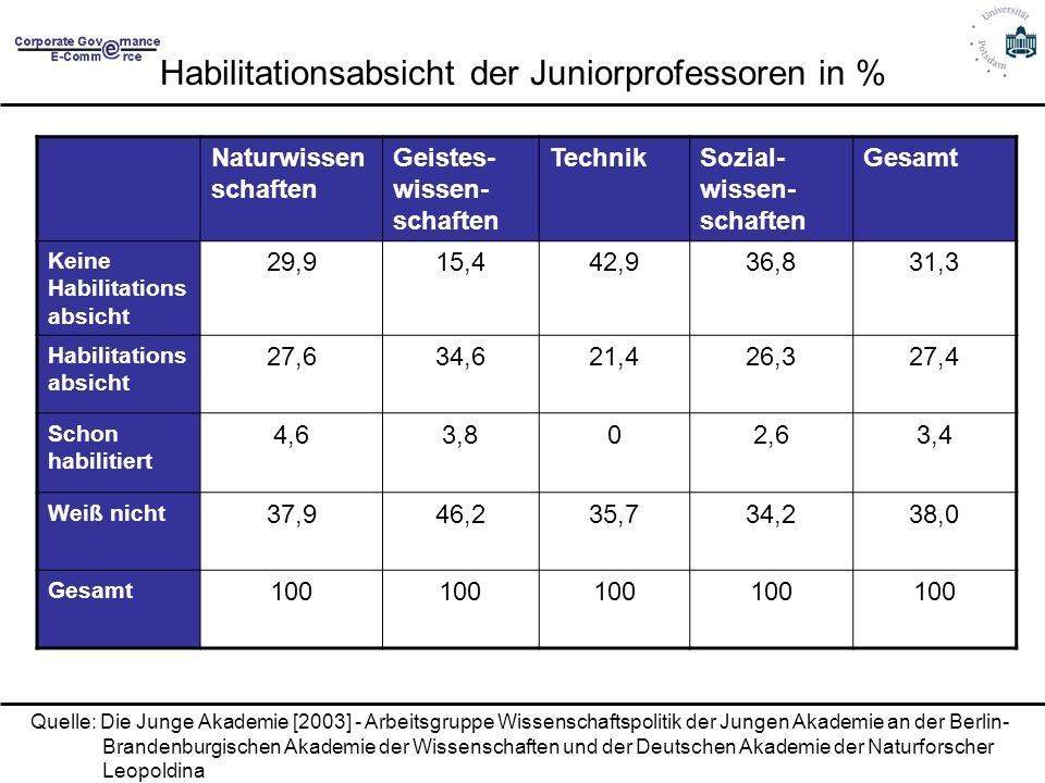Habilitationsabsicht der Juniorprofessoren in % Naturwissen schaften Geistes- wissen- schaften TechnikSozial- wissen- schaften Gesamt Keine Habilitati