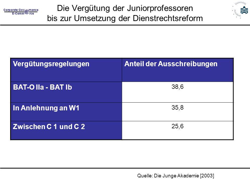 Die Vergütung der Juniorprofessoren bis zur Umsetzung der Dienstrechtsreform VergütungsregelungenAnteil der Ausschreibungen BAT-O IIa - BAT Ib 38,6 In