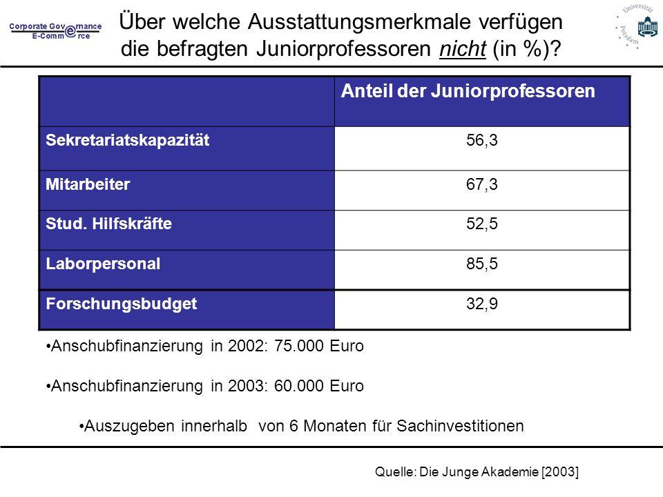 Über welche Ausstattungsmerkmale verfügen die befragten Juniorprofessoren nicht (in %)? Anteil der Juniorprofessoren Sekretariatskapazität56,3 Mitarbe