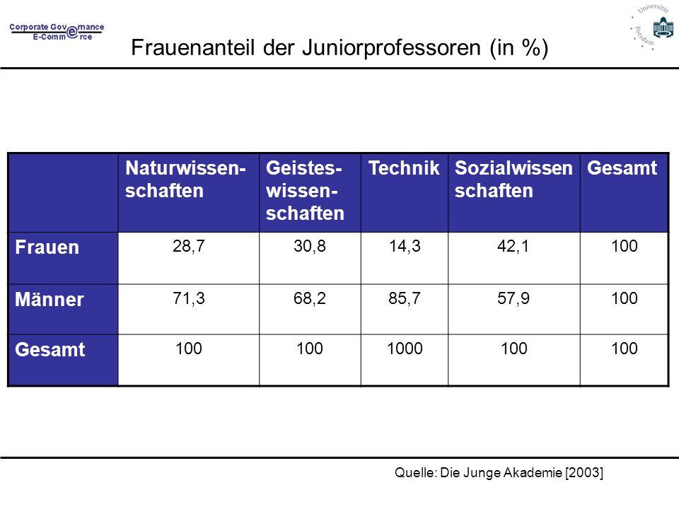 Frauenanteil der Juniorprofessoren (in %) Naturwissen- schaften Geistes- wissen- schaften TechnikSozialwissen schaften Gesamt Frauen 28,730,814,342,11