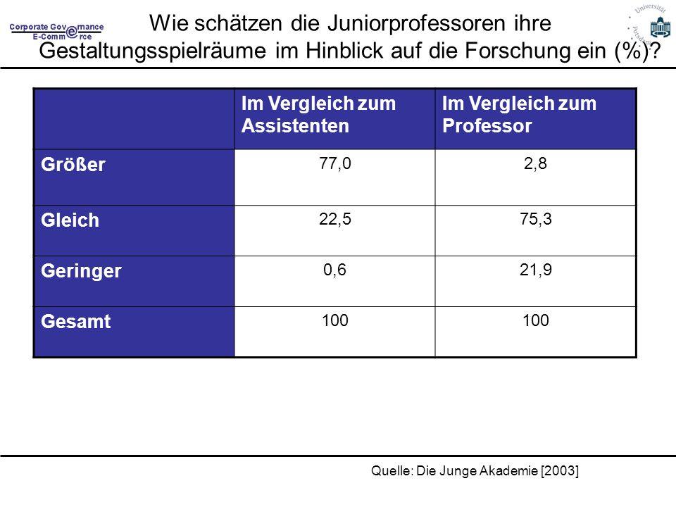 Wie schätzen die Juniorprofessoren ihre Gestaltungsspielräume im Hinblick auf die Forschung ein (%)? Im Vergleich zum Assistenten Im Vergleich zum Pro