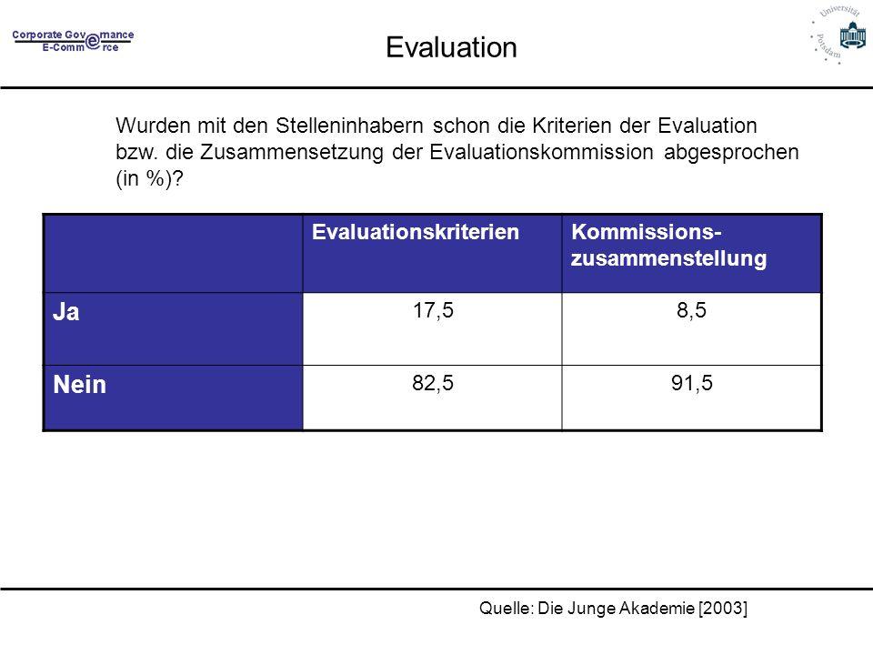 Evaluation EvaluationskriterienKommissions- zusammenstellung Ja 17,58,5 Nein 82,591,5 Quelle: Die Junge Akademie [2003] Wurden mit den Stelleninhabern