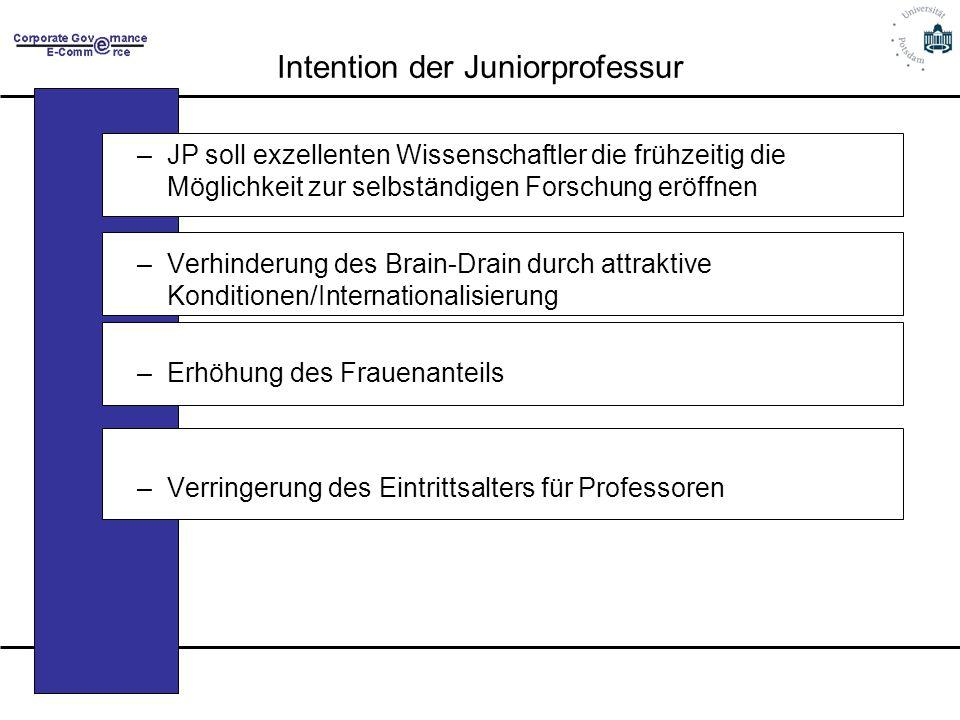 Intention der Juniorprofessur –JP soll exzellenten Wissenschaftler die frühzeitig die Möglichkeit zur selbständigen Forschung eröffnen –Verhinderung d