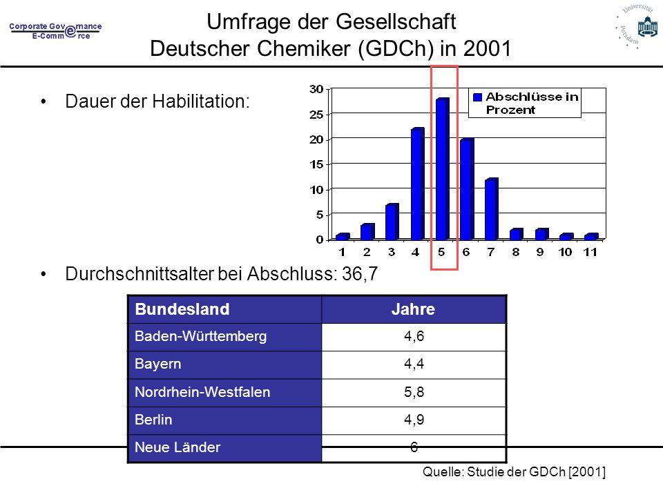 Umfrage der Gesellschaft Deutscher Chemiker (GDCh) in 2001 Dauer der Habilitation: Durchschnittsalter bei Abschluss: 36,7 BundeslandJahre Baden-Württe
