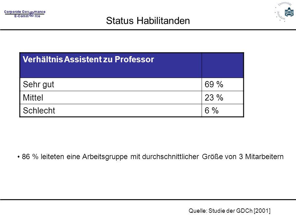 Status Habilitanden Quelle: Studie der GDCh [2001] 86 % leiteten eine Arbeitsgruppe mit durchschnittlicher Größe von 3 Mitarbeitern Verhältnis Assiste