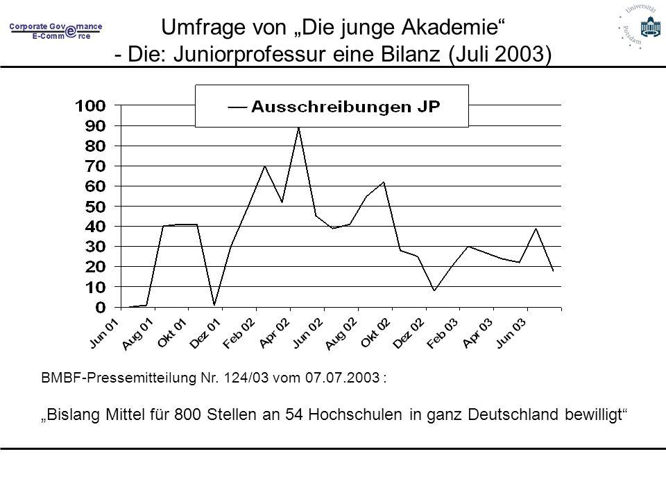 Umfrage von Die junge Akademie - Die: Juniorprofessur eine Bilanz (Juli 2003) BMBF-Pressemitteilung Nr. 124/03 vom 07.07.2003 : Bislang Mittel für 800