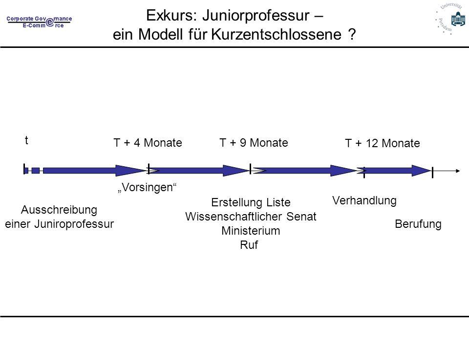 Exkurs: Juniorprofessur – ein Modell für Kurzentschlossene ? Ausschreibung einer Juniroprofessur Vorsingen Erstellung Liste Wissenschaftlicher Senat M