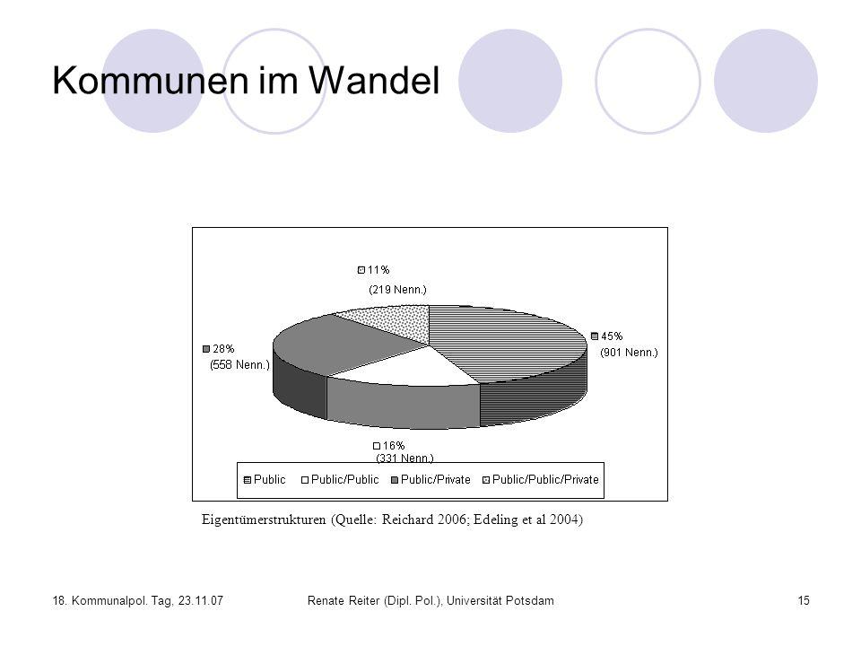 18. Kommunalpol. Tag, 23.11.07Renate Reiter (Dipl. Pol.), Universität Potsdam15 Kommunen im Wandel Eigentümerstrukturen (Quelle: Reichard 2006; Edelin