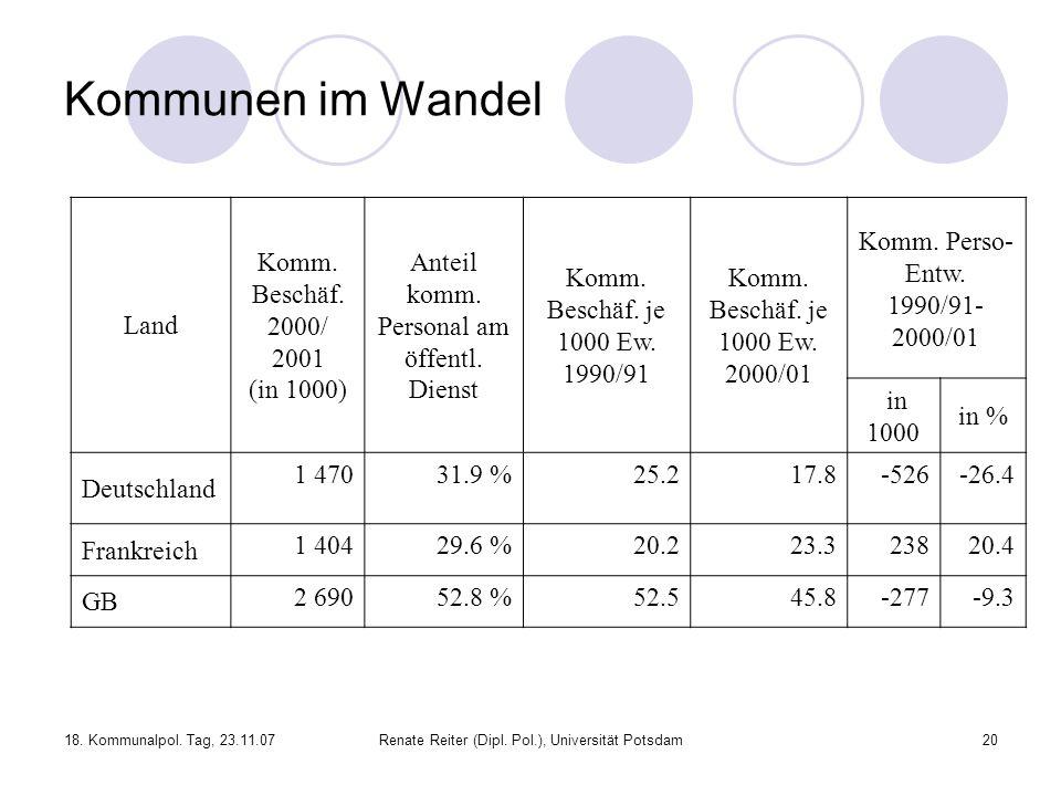 18. Kommunalpol. Tag, 23.11.07Renate Reiter (Dipl. Pol.), Universität Potsdam20 Kommunen im Wandel Land Komm. Beschäf. 2000/ 2001 (in 1000) Anteil kom