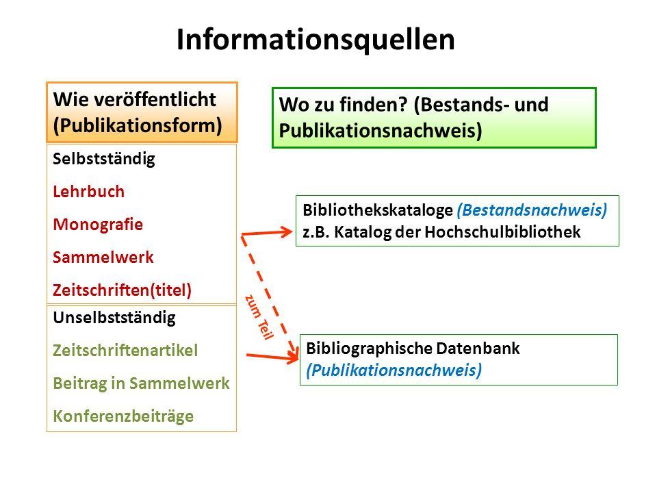 Informationsquellen Wo zu finden? (Bestands- und Publikationsnachweis) Bibliothekskataloge (Bestandsnachweis) z.B. Katalog der Hochschulbibliothek Wie
