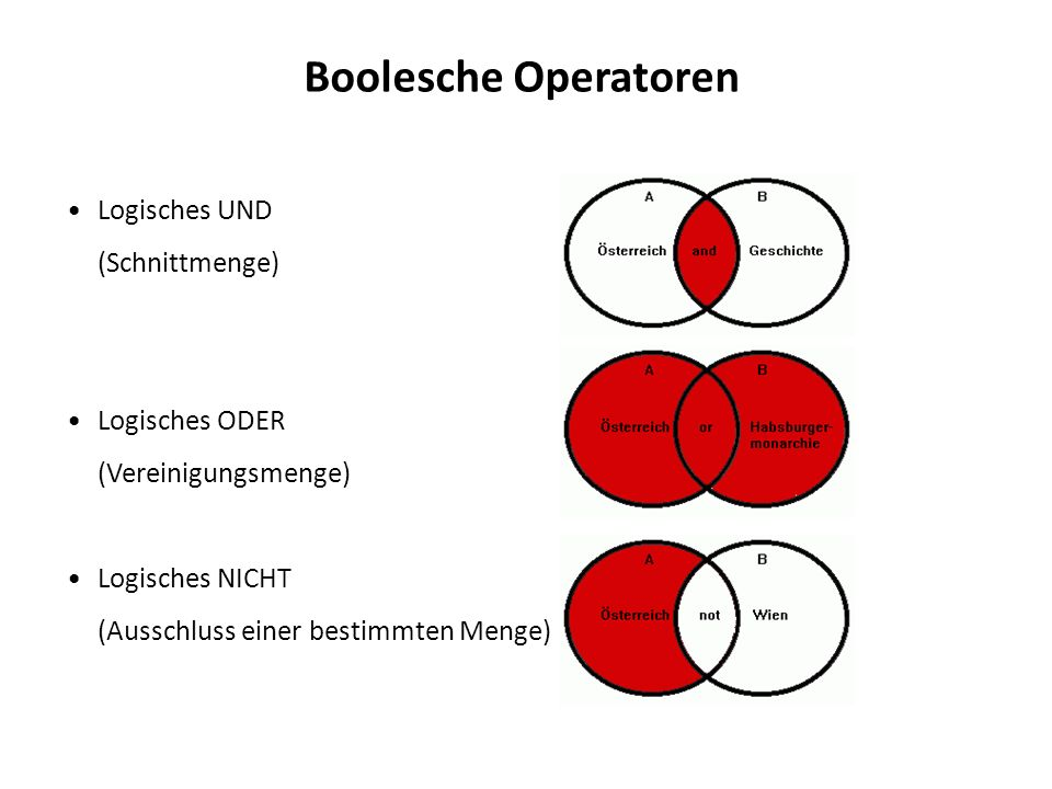 Boolesche Operatoren Logisches UND (Schnittmenge) Logisches ODER (Vereinigungsmenge) Logisches NICHT (Ausschluss einer bestimmten Menge)