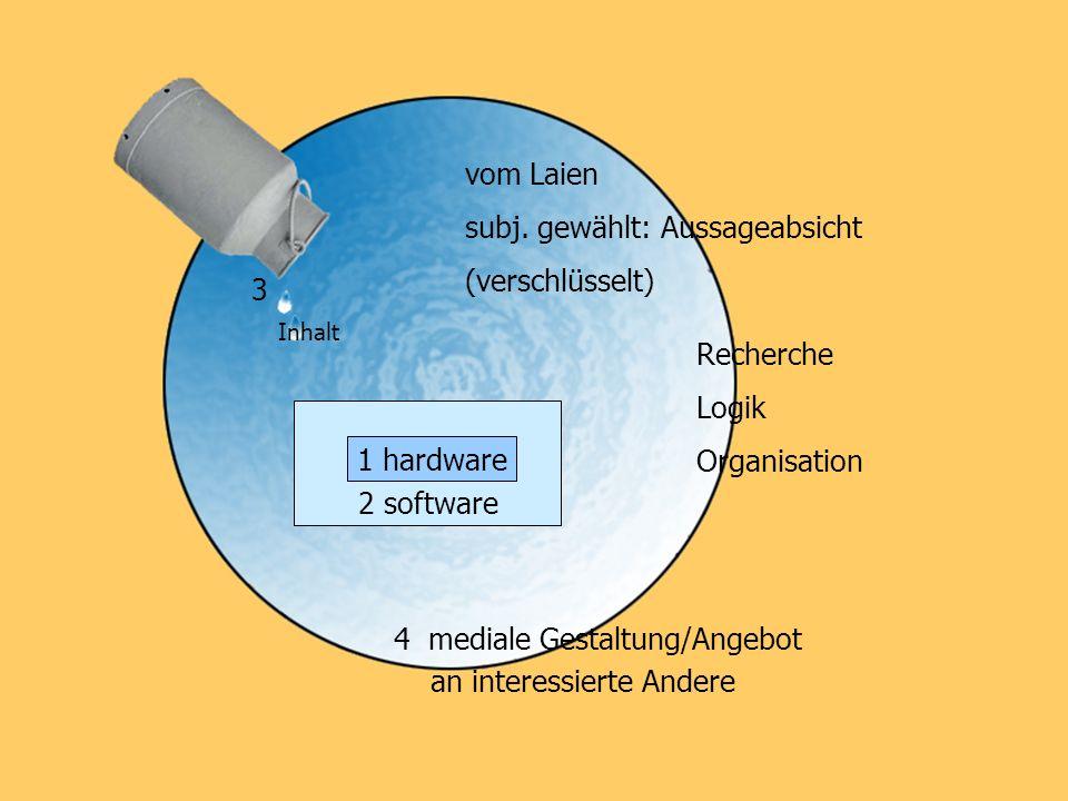 vom Laien subj. gewählt: Aussageabsicht (verschlüsselt) Recherche Logik Organisation 2 software 4 mediale Gestaltung/Angebot an interessierte Andere 3