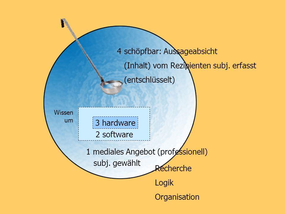 schöpfbar: Aussageabsicht (Inhalt) vom Rezipienten subj. erfasst (entschlüsselt) 3 hardware 2 software Wissen um 1 mediales Angebot (professionell) su